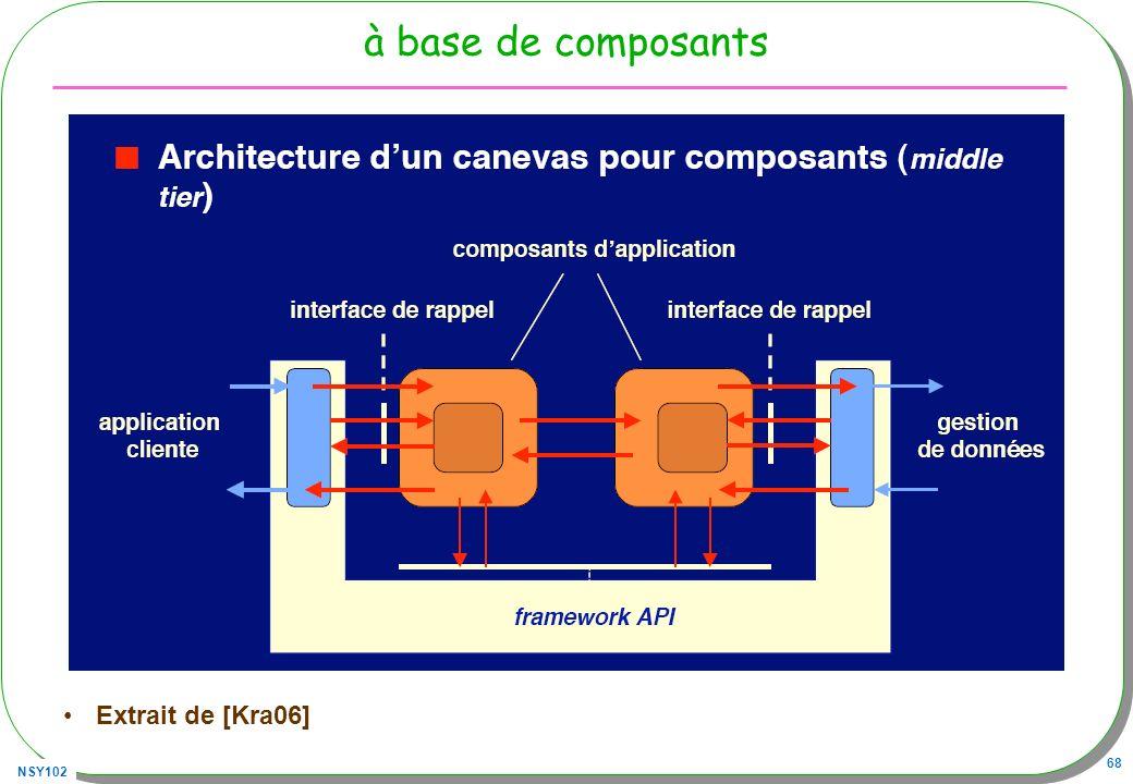 à base de composants Extrait de [Kra06]